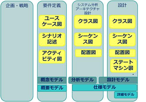 図5. UMLの工程別モデル図