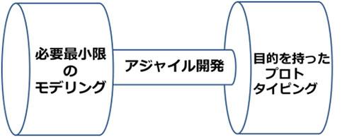 図7. アジャイル開発とモデリングの関係