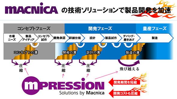企画から開発、生産までをマクニカがサポート