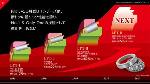 ジェイテクトが開発に成功した「円すいころ軸受LFTシリーズ」の説明スライド