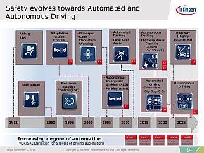 自動運転技術の進化と自動運転レベルの対応