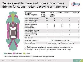 欧州の予防安全アセスメントであるEuro-NCAPや各自動運転レベルで求められるセンサーの数
