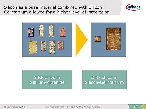 GaASベースのMMICとSiGeベースのMMICの比較。ダイの個数が8個から2個に削減されている(クリックで拡大) 出典:インフィニオンテクノロジーズジャパン