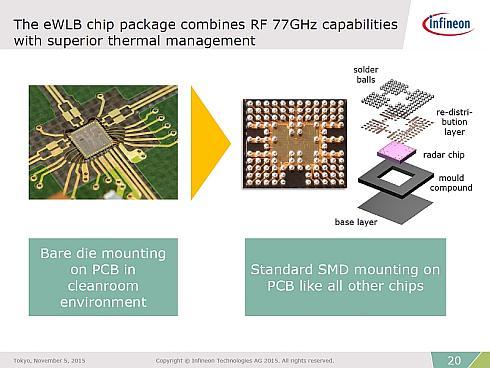 第1世代のSiGeベースのMMICはベアダイを使用していたが、第2世代では新たなパッケージ技術「eWLB」を採用した(クリックで拡大) 出典:インフィニオンテクノロジーズジャパン