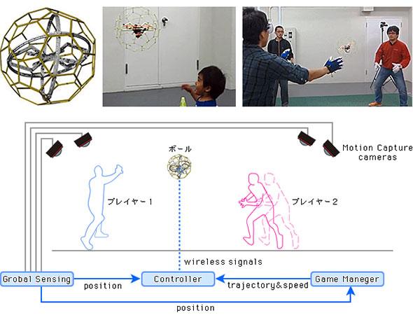 図3 HoverBallの試作機と想定されるゲームシステム