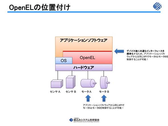 図1 OpenELの位置付け