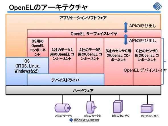 図2 OpenELのアーキテクチャ