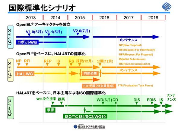 図4 OpenEL、OMG HAL4RT、ISOにおける国際標準化シナリオ