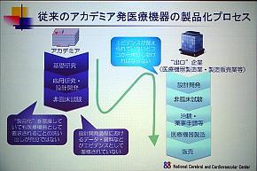 従来のアカデミア発医療機器の製品化プロセス