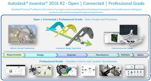 Inventor 2016 R2の新機能