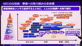NECのAI事業とその方向性