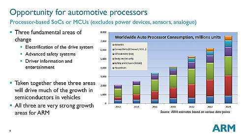 車載プロセッサ市場の推移