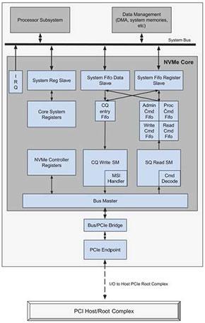 「NVMe IP Core」概略
