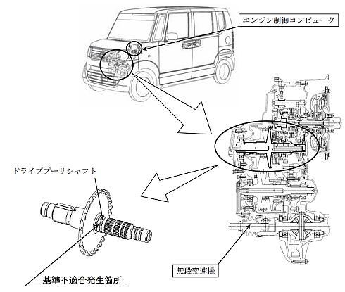 「N-BOX」など5車種の不具合発生箇所