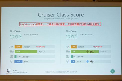 2013年と2015年のクルーザークラスにおける配点ルールの違い