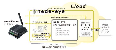 「node-eye」に含まれるサービス