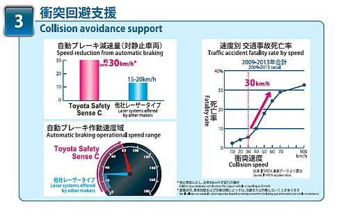 「TSSC」とレーザーレーダーだけを用いる運転支援システムの比較
