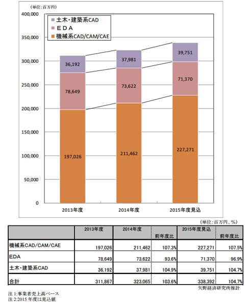CAD/CAM/CAEシステム市場規模推移