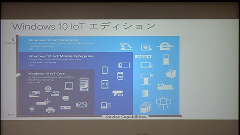 「Windows 10 IoT」シリーズ