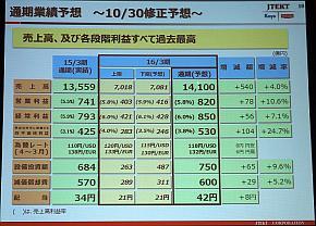 2015年度の通期業績予想