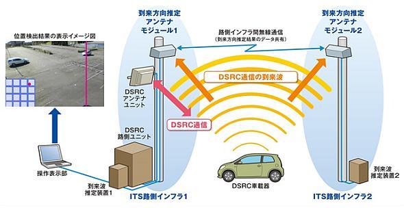 「次世代ITS路側インフラ無線技術」のシステム構成例