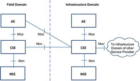 oneM2Mの定義する「AE」「CSE」「NSE」の関係