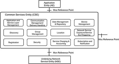 CSEが提供するサービス