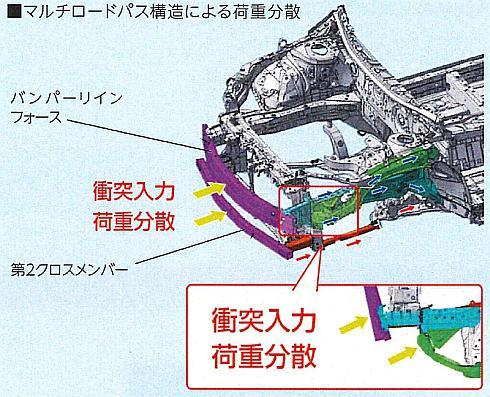 新型「プリウス」の衝突安全ボディの構造