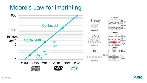 2020年には100KGates/平方cmあたりまで回路規模も増やせるから、それなりの動作周波数が期待できる