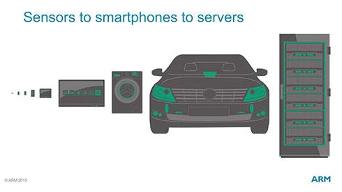 強いて言うならプリンティングのCortex-M0は、Sensors向けの取り組みということができる