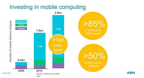 ARMの予測。棒グラフは下が一部欠けているが、2009/2014/2020年における数字となっている