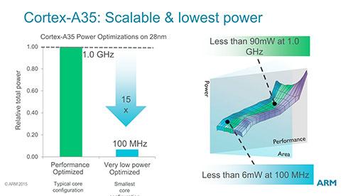 ここでは1GHzをターゲットにしているが、実際はCortex-A53と同じ程度まで動作周波数を上げられる