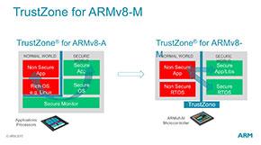 ARM v8-Mではセキュア/ノンセキュアのNormal/ISRルーチンは相互に行き来ができる様になっており、しかもそのオーバーヘッドは非常に低い
