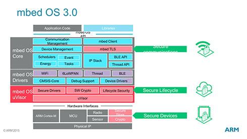mbed OS 3.0の最終的な構成