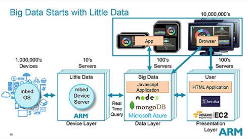 まずmbed Device Serverに接続するという、以前の構成図