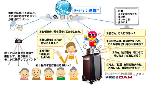 NTTと第一興商が行う実証実験の概要