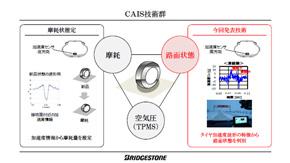 CAISの技術群