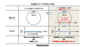 加速度の変化とタイヤ変形の対応