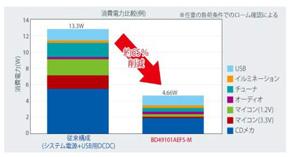 動作電力が大きいCDメカやマイコンの消費電力を低減