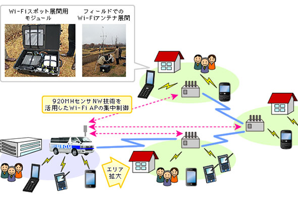 図4 ICTカーによる被災地の無線LANエリア化イメージ