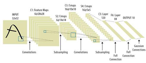 図1. 一般的な畳み込みニューラル・ネットワーク・デザインは、畳み込み特徴マップおよびサブサンプリング機能の連続層と、それに続く畳み込みニューラル・ネットワーク組織の層で構成される