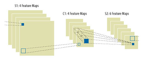 図 2. 内部畳み込み層では 3D カーネルを前層の各特徴マップからの 2D セルで畳み込む