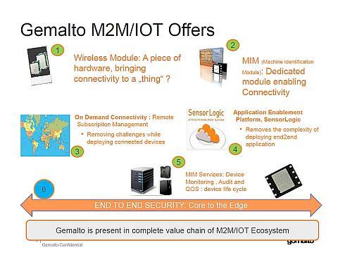 ジェムアルトがM2M/IoTビジネスで展開する6つの製品/ソリューション