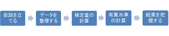 図.1 検定手順