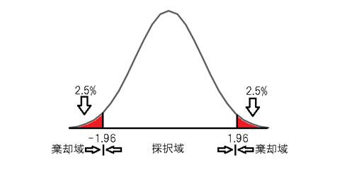 図.2 両側検定の棄却域と採択域