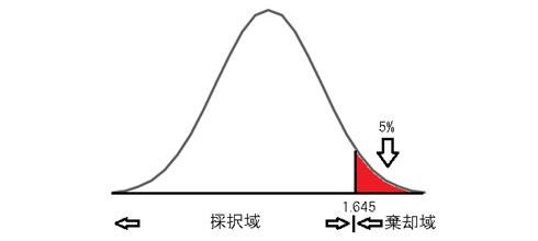 μ1 >μ2の場合(右片側検定)