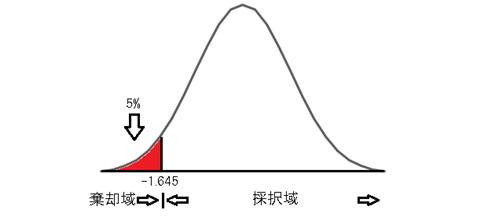 μ1 <μ2の場合(左片側検定)