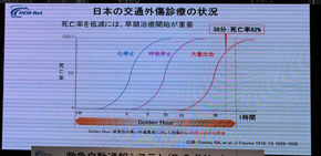 人命救助は分単位で死亡率が高まる