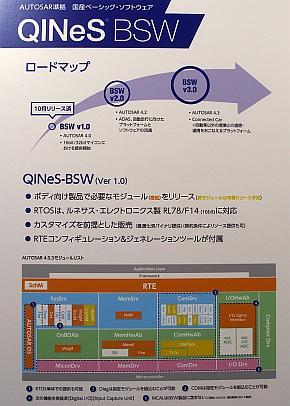 「QINeS-BSW」のロードマップと提供するBSWの種類