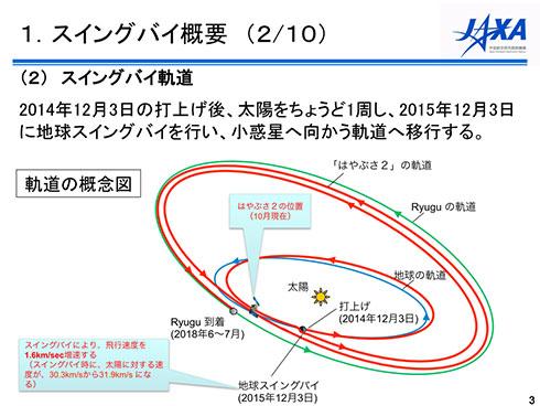 スイングバイにより、地球近くの軌道から、リュウグウ近くの軌道へと乗り移る